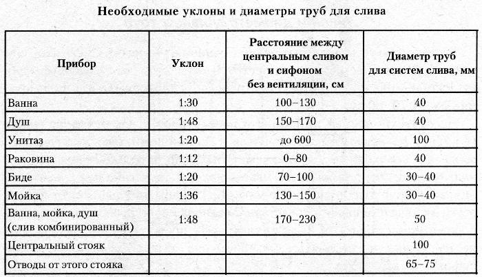 таблица для выявления показателей