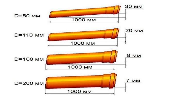 уклон канализации 110 мм