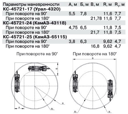 Автокран КС-45721 на базе шасси Камаз