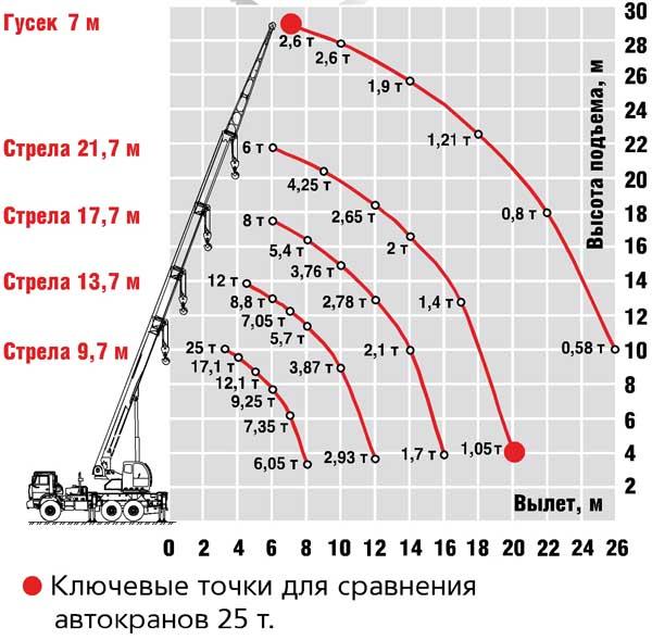Автокран МАЗ 25 тонн КС-45721 - рабочая характеристика модели