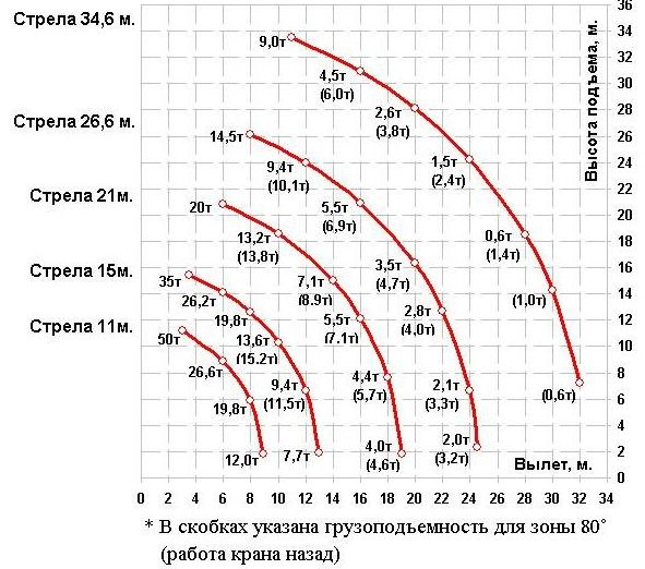 Челябинец КС-65717 - характеристика зоны работы данной модели