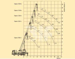 Грузовысотные характеристики автокрана Машека на базе шасси МАЗ-660303
