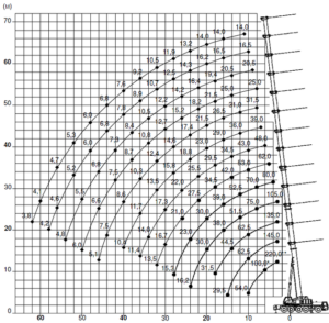 Таблица грузоподъемности автокрана г/п 220 т GROVE GMK 5220