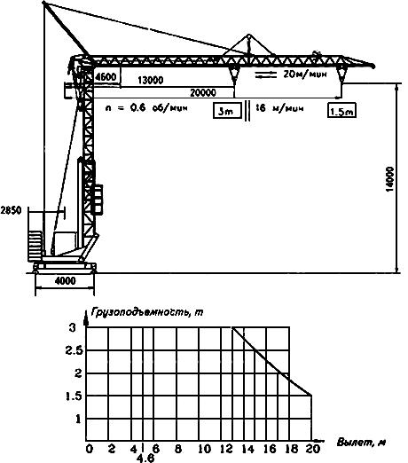 Башенный кран РБК-2.20 - техничные данные