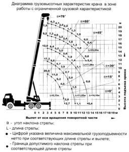 Диаграмма грузовысотных характеристик крана в зоне работы с ограниченной грузовой характеристикой