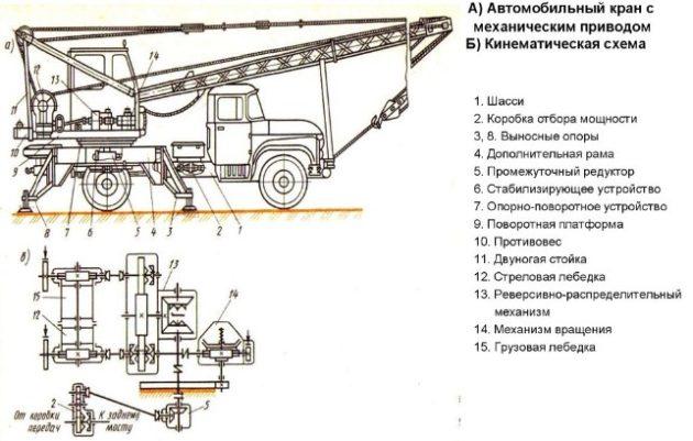 Механический привод автокрана
