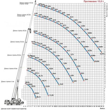 Грузовысотные характеристики автокрана на 80 тонн