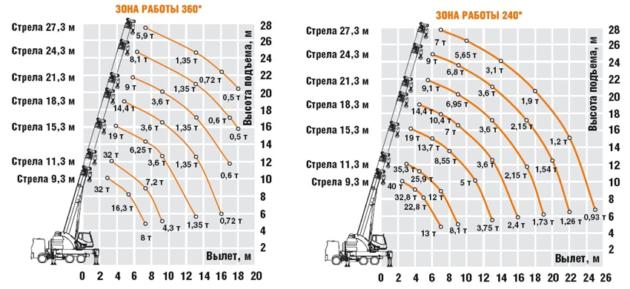 Грузовысотные характеристики автокрана с вылетом стрелы до 27,3 метров