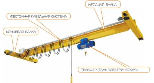 Конструкция крана балки