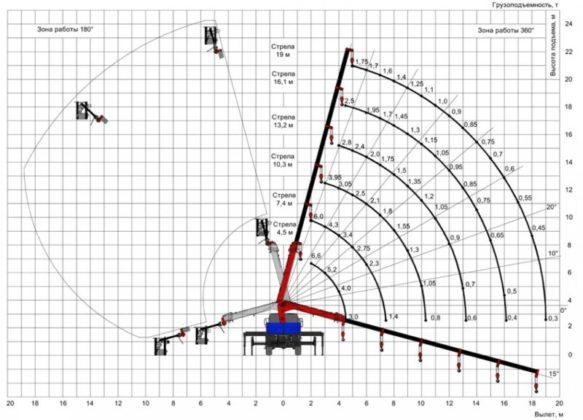Кран-манипулятор с телескопической стрелой