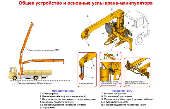 Общее устройство и узлы крана-манипулятора