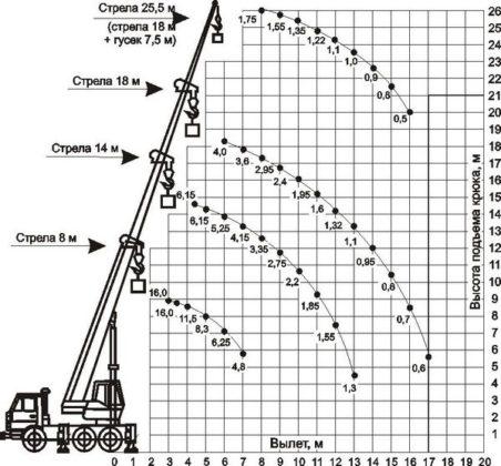 Технические характеристики автокрана «Клинцы» КС-35719-3-02