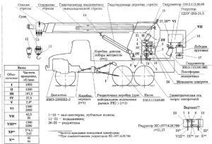Устройство стрелы и работа автомобильного вездеходного крана