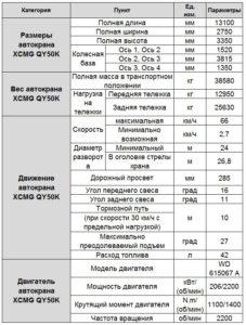 Автокран XCMG QY 50 K - таблица характеристики
