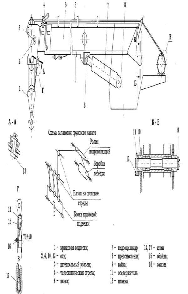 Стреловое оборудование автокрана