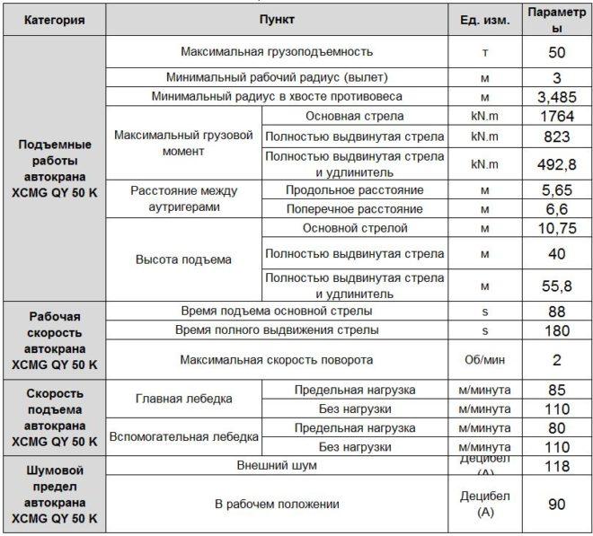 Технические характеристики для грузоподъемных операций автокрана XCMG QY 50 K