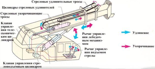 Устройство и принцип работы стрелы автокрана