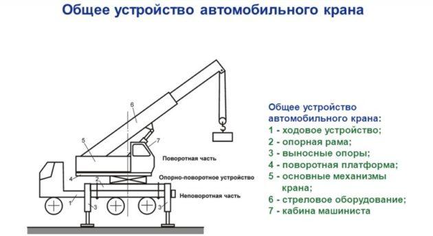 Основные параметры автомобильных кранов