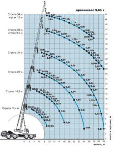 Грузовысотные характеристики крана КС-6973
