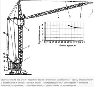 Башенный кран КБ-100. ОАС-1 - конструкция