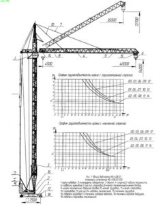 Башенный кран КБ-408 - характеристика