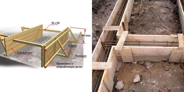 Фундамент для гаража из сэндвич панелей