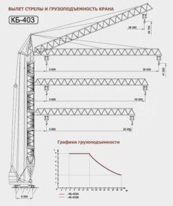 Грузоподъемность башенного крана КБ-403