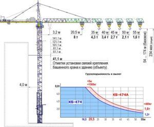 Грузоподъмные характеристики башенного крана КБ-474А