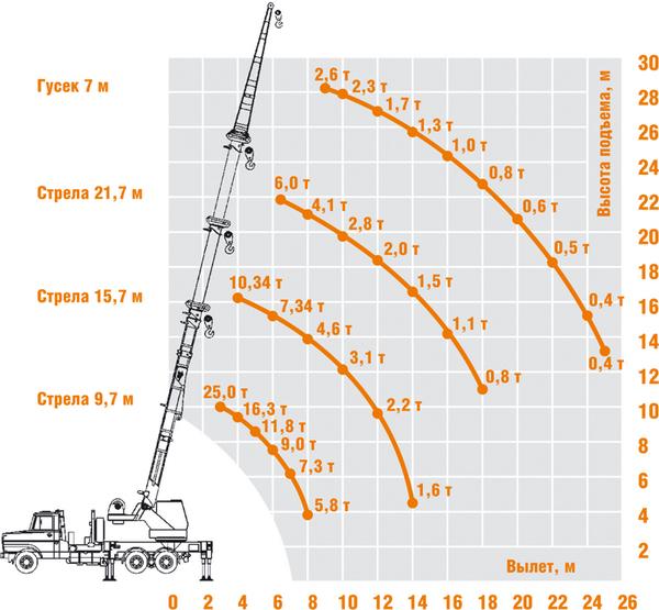 Грузовысотные характеристики КС-45721