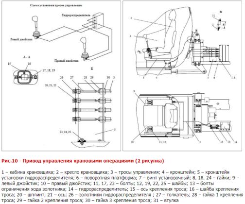Приводы управления автокранов КС-35715