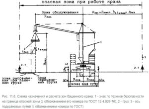 Схема назначения и расчета зон башенного крана