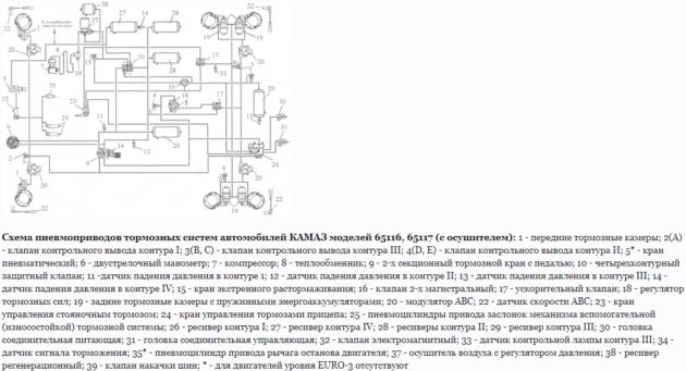Схема пневмопривода тормозной системы КАМАЗ-65115