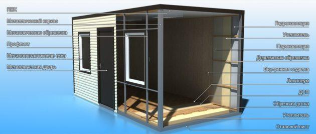 Строительство дома из контейнера – этапы строительства