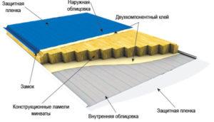 Структура сэндвич-панелей