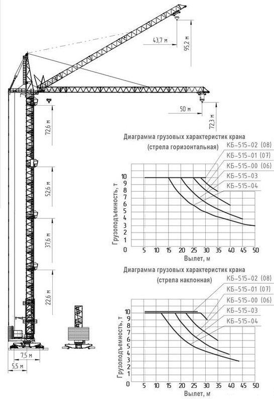 Технические характеристики башенного крана КБ-515