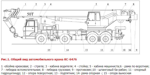 Устройство автомобильного крана КС-6476