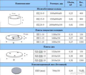 Маркировка бетонных колец