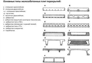 Основные типы железобетонных плит перекрытий