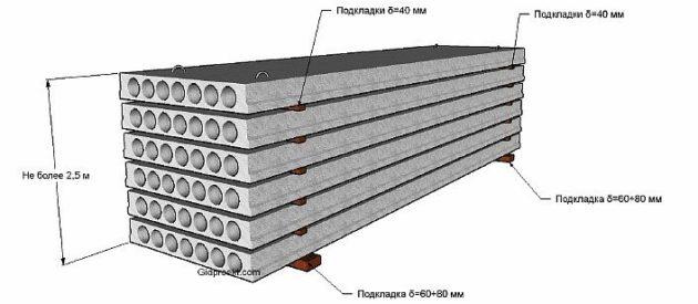 Схема складирования плит перекрытия