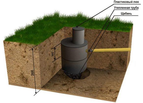 Схема выгребной ямы без дна