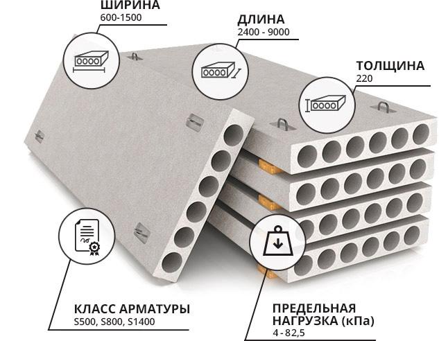 Техническая характеристика плит перекрытий