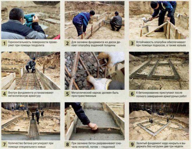 Этапы строительства монолитного железобетонного ленточного фундамента