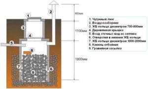 Устройство ямы из бетонных колец