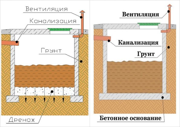 Выгребная яма без дна - конструкция